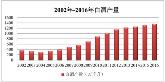 2002—2016白酒产量.png